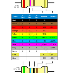 resistor colour code chart [ 794 x 1123 Pixel ]