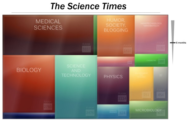 Sample visualization of science news in treemap format