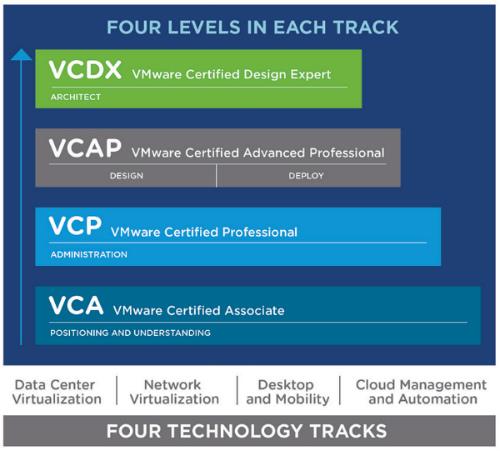 Certificações VMware