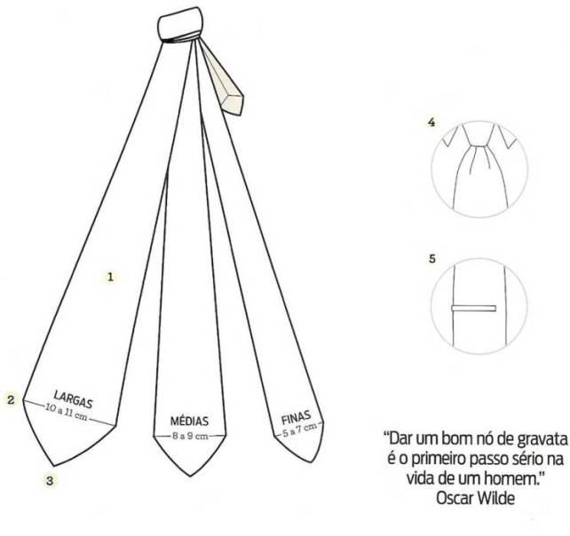 largura das gravatas