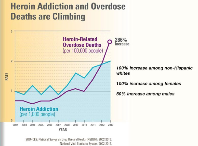 Graph of increase in heroin deaths and overdoses