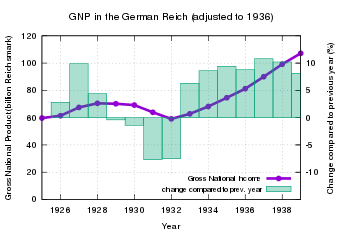 Durante la Grande Depressione, unico Pil a crescere.