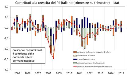 economia-italiana-componenti-pil