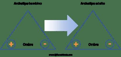 maturazione-archetipo-2