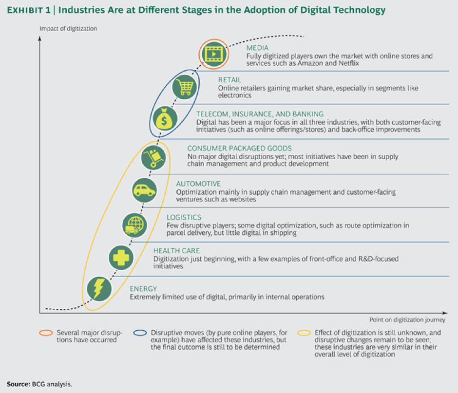 The Adoption of the Digital Transformation