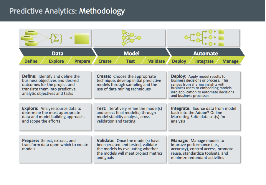 Predictive Analytics Model