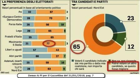 Elezioni 2018, la gente ha bisogno di candidati veri, e il 65% sceglie di testa sua