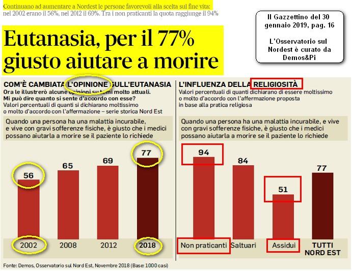 Eutanasia, riflessioni e sondaggi, il 77% è d'accordo