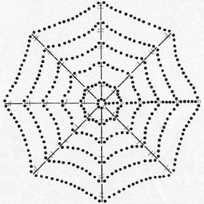 Spider Diagramme