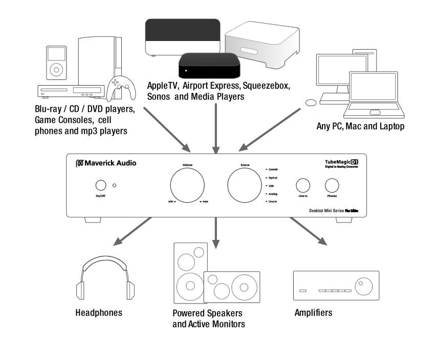 Maverick Audio D1 Digital to Analog converter DAC