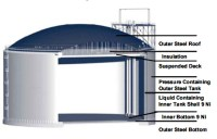 Double Wall Fuel Storage Tanks