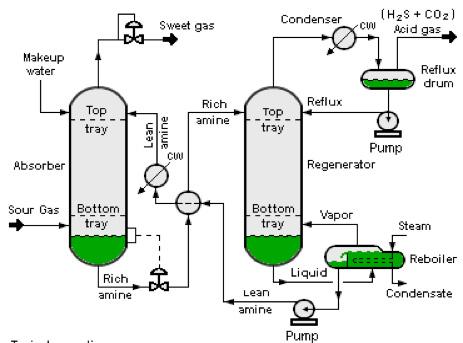 Acid Gas Treatment