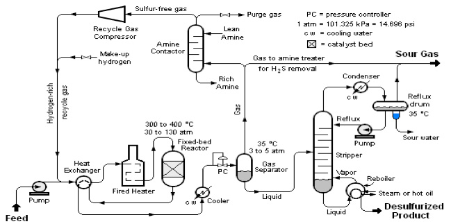 Hydrodesulfurization