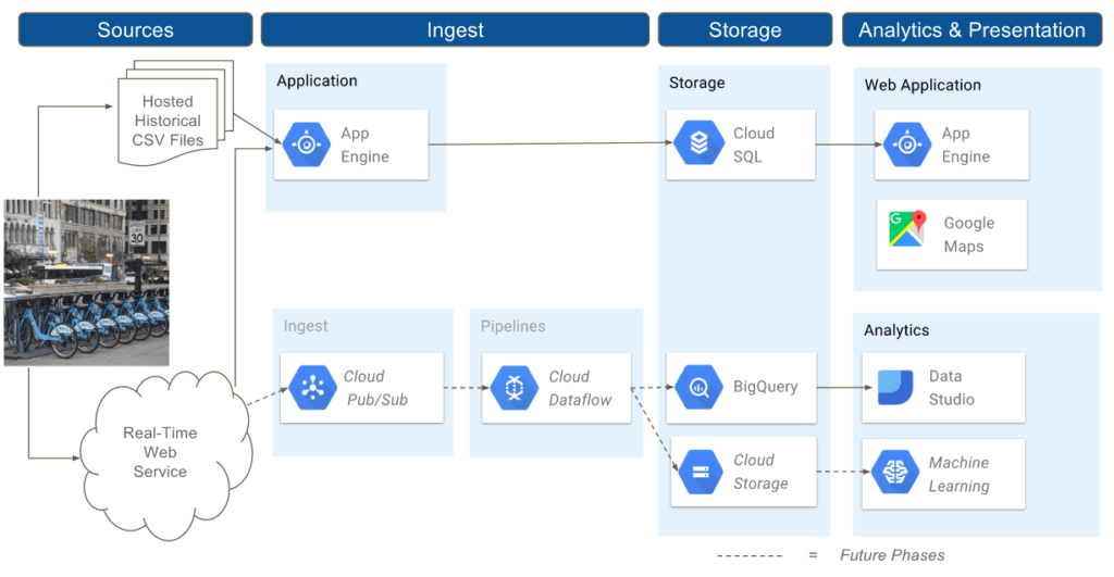We Use the IoT To Optimize Mobile Assets with Google Cloud | Maven Wave