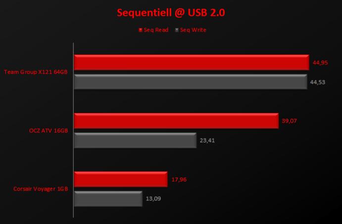 Sequentiell @USB2.0 Ergebnisse