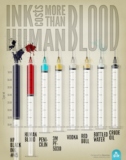 High cost of ink illustrated