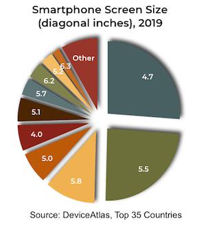 Smartphone screen size in 2019