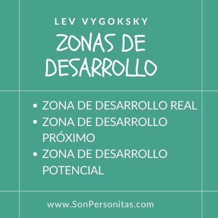 Zonas de Desarrollo Vygosky- infografía