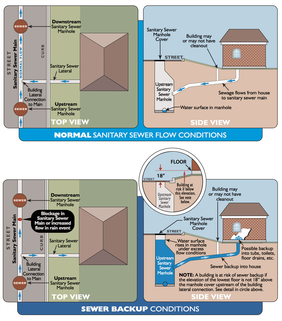 hight resolution of sewer backup