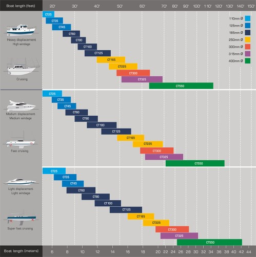 small resolution of tunnel thruster selection chart