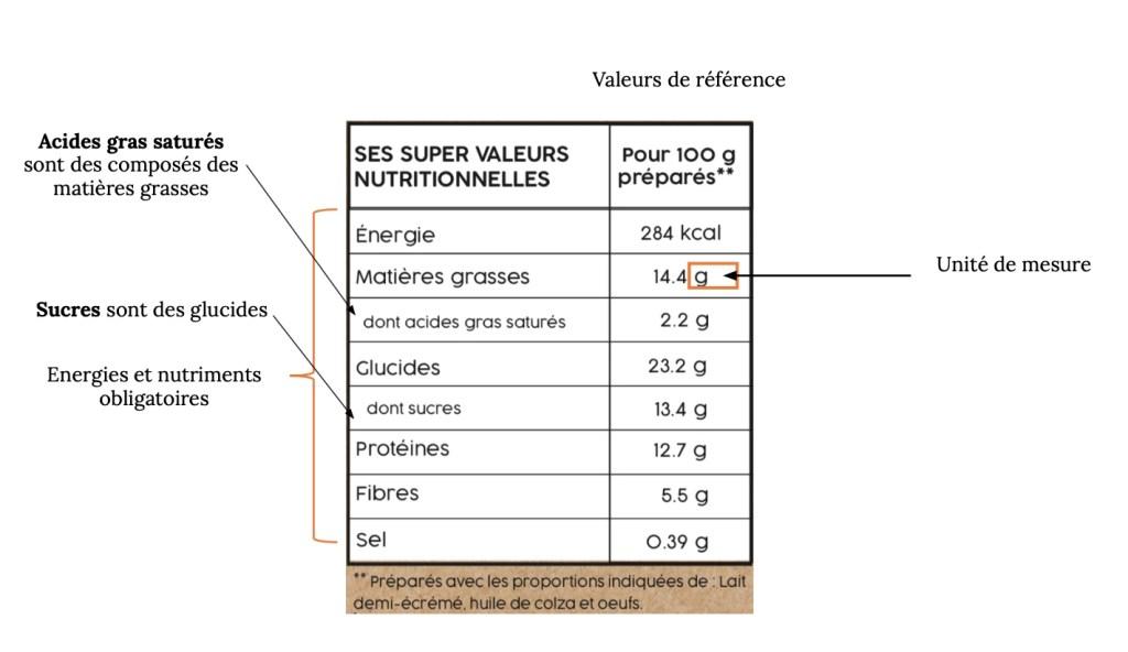 Schéma explicatif des valeurs nutritionnelles