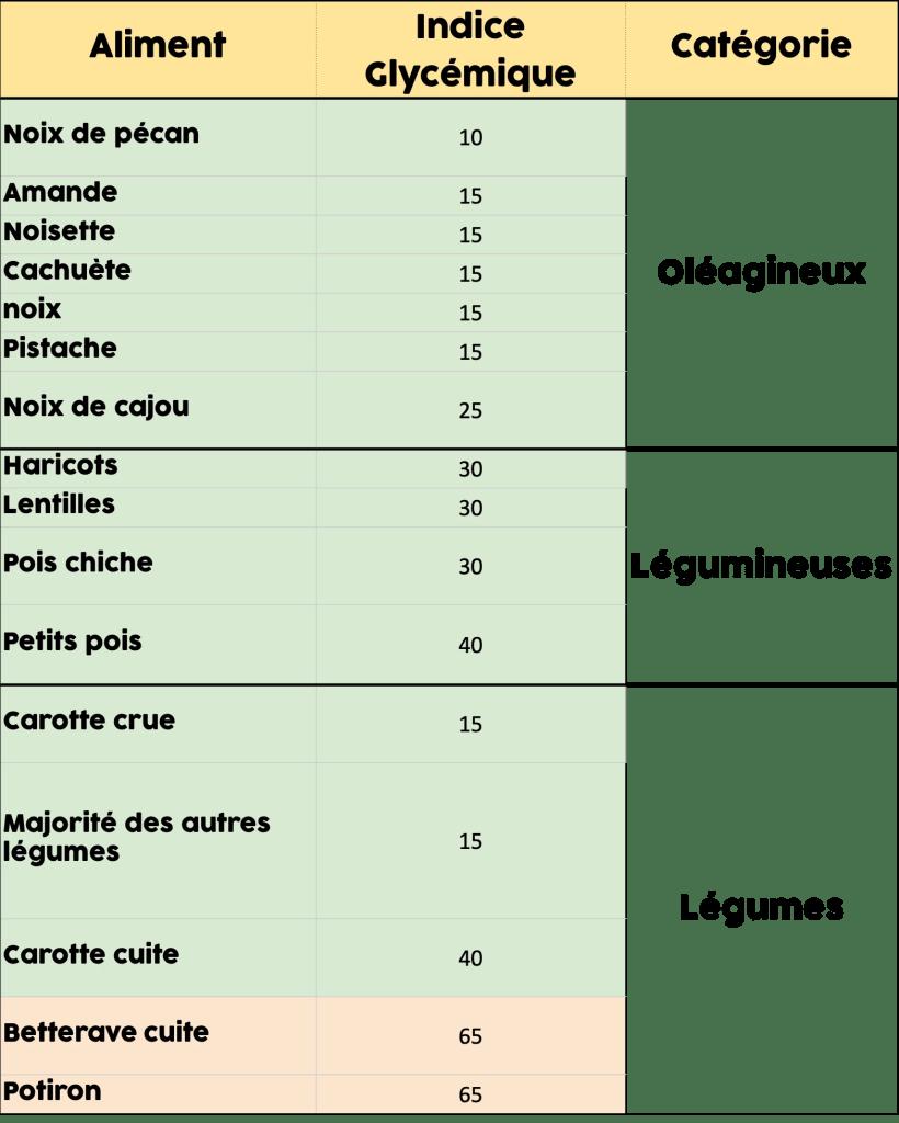 tableau des ig des oléagineux