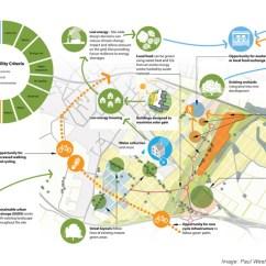 Master Plan Architecture Bubble Diagram Wiring For Lighting Circuit Planning Sustainability Diagrams Free You Sustainable Masterplanning Advice Max Fordham Rh Maxfordham Com Urban