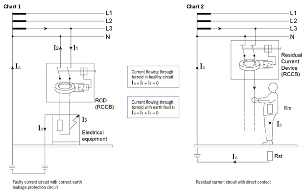 rcbo wiring diagram 1999 jeep grand cherokee radio residual current operated circuit breakers (rccb technical information) | maxguard