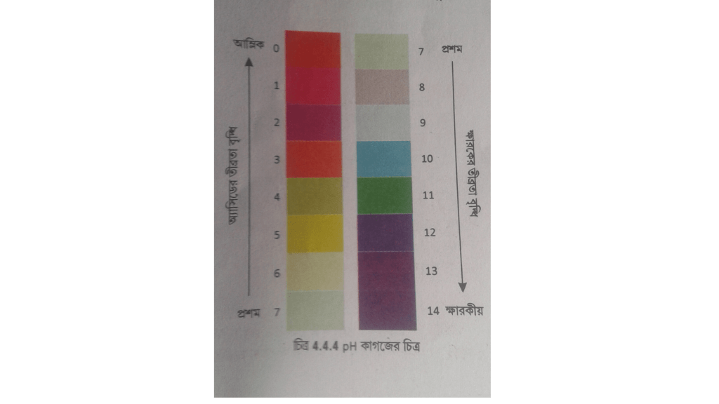 pH scale. Take a medium pH best shower gel for man