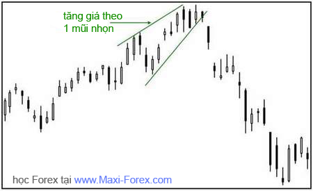 maxi-forex | FOREX - GOLD Trading | Kênh đào tạo, tư vấn về thị trường ngoại hối | blogger.com