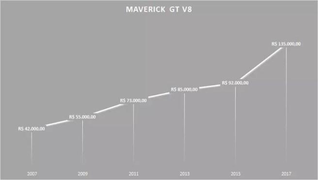 Variacao Maverick