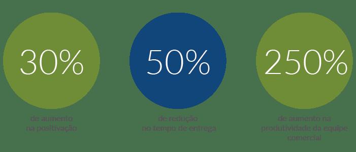 Resultados da Market Distribuidora com a Máxima Sistemas