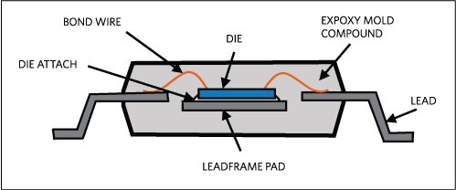 SMT Assembly and PCB Design Guidelines for Leaded Packages