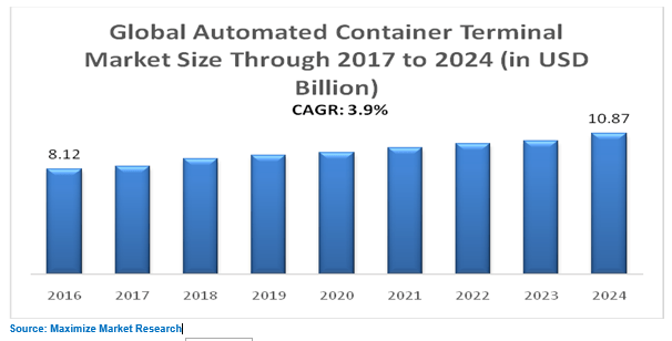 Global Automated Container Terminal Market