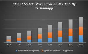 Global Mobile Virtualization Market