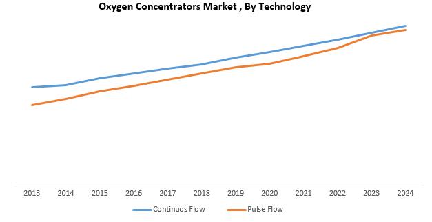 Global Oxygen Concentrators Market