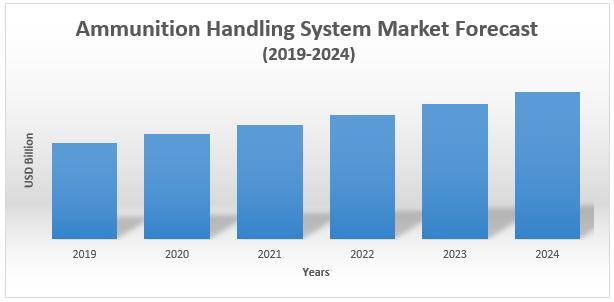 Ammunition Handling System Market1