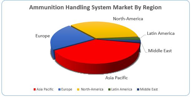 Ammunition Handling System Market2