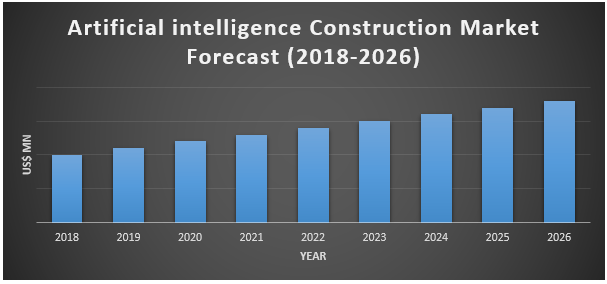 Artificial Intelligence (AI) Construction Market