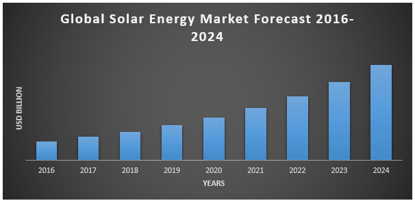 Global Solar Energy Market