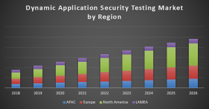 Dynamic Application Security Testing Market