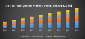 Optical Encryption Market