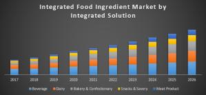 Global Integrated Food Ingredient Market