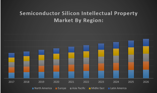 Global Semiconductor Silicon Intellectual Property Market