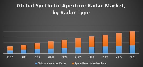 lobal Synthetic Aperture Radar Market