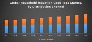 Global Household Induction Cook Tops Market