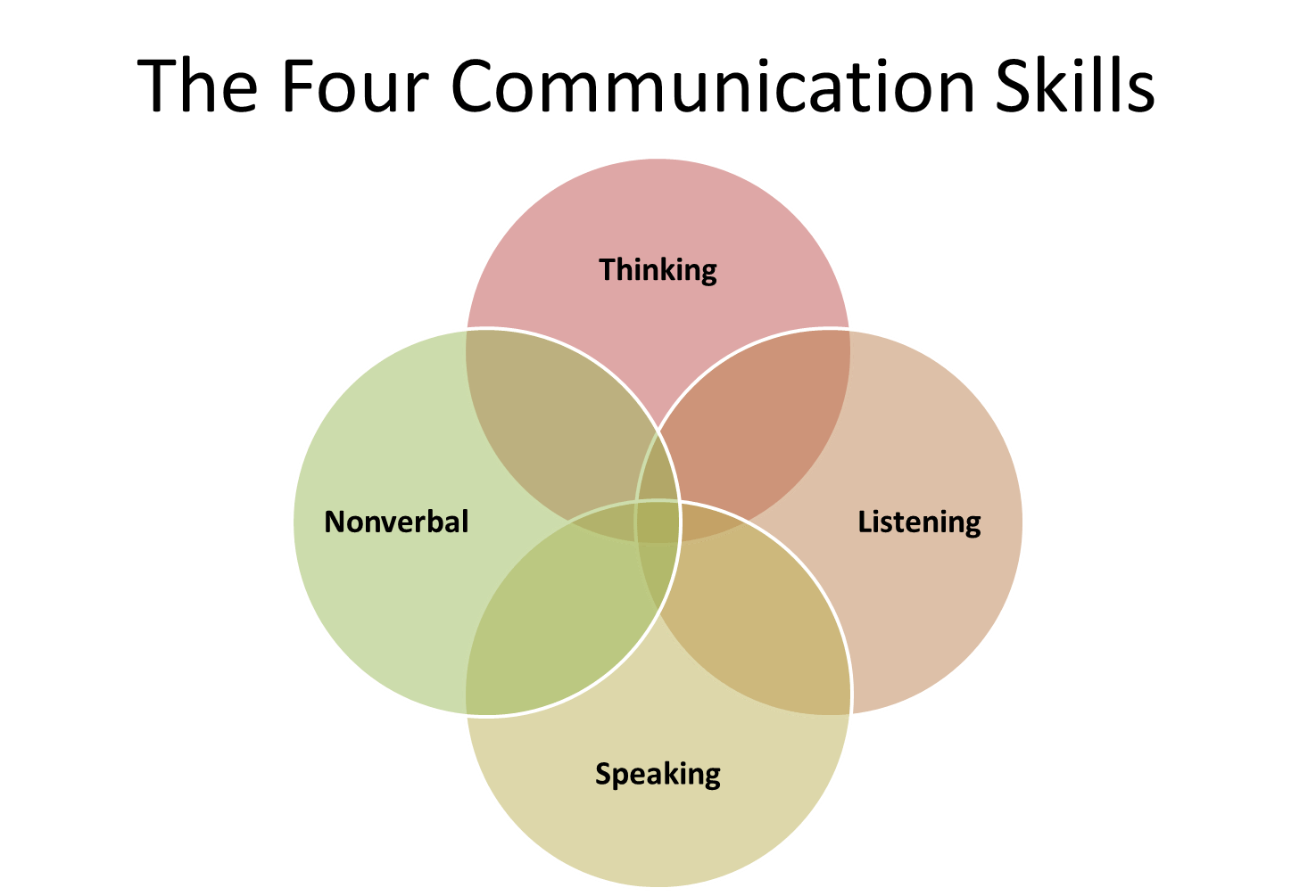 Effective Communication Skills For Business And Personal