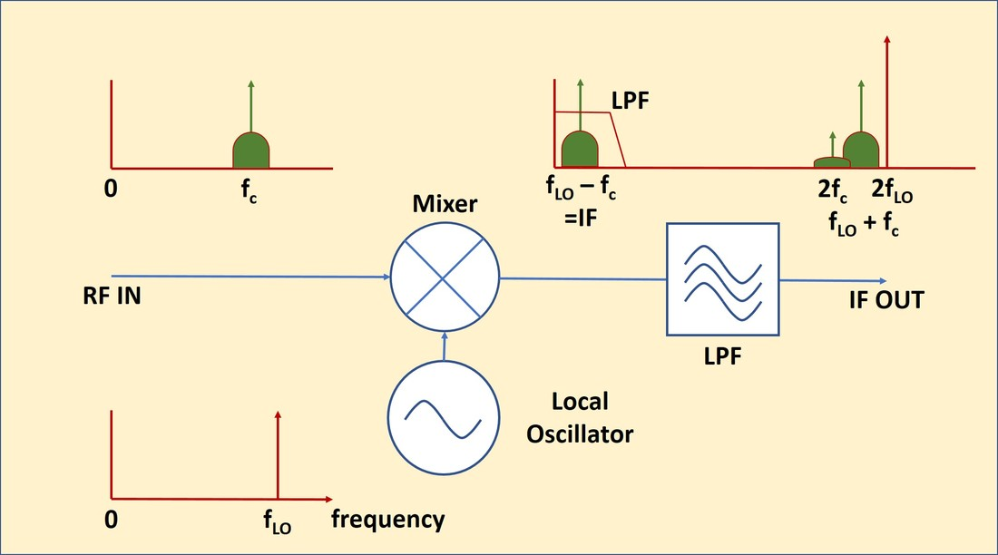 Sidebandsuppressed Carrier Rf Modulator Fm Modulation Block Diagram