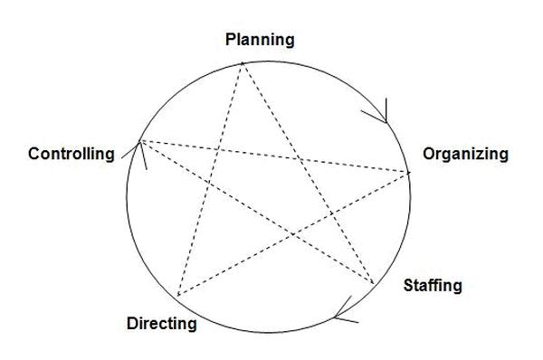 Diagram Fungsi Manajemen