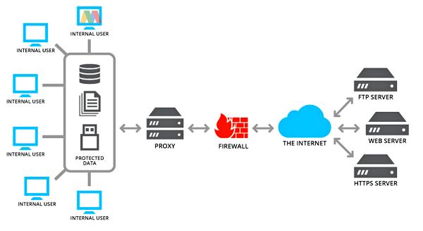 cara kerja proxy server